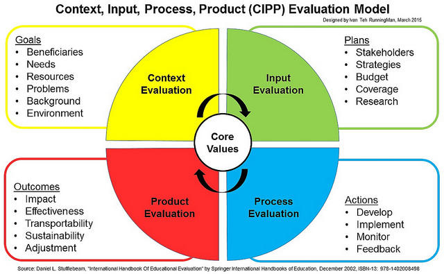 evaluating the research process Evaluation [e-val″u-a´shun] a critical appraisal or assessment a judgment of the value, worth, character, or effectiveness of something measurement of progress a broad view of evaluation in health care includes three approaches, directed toward structure, process, and outcome, depending on the focus of evaluation and the criteria or standards.