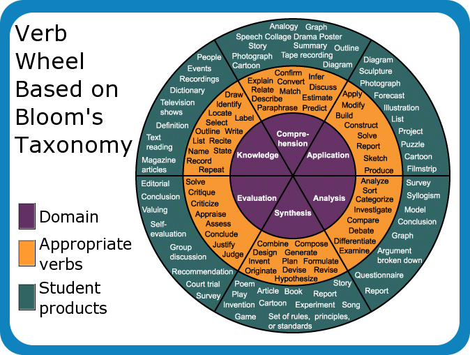 Cognitive Taxonomy Wheel